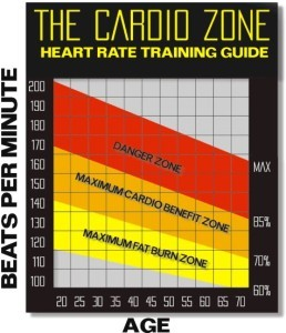 Fat burning zone chart, www.wellandgoodnyc.com