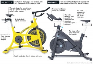 Spin bikes get an upgrade (Photo: Wall Street Journal)