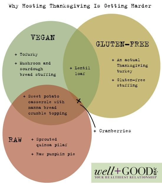 Thanksgiving Venn Diagram from www.WellandGoodNYC.com