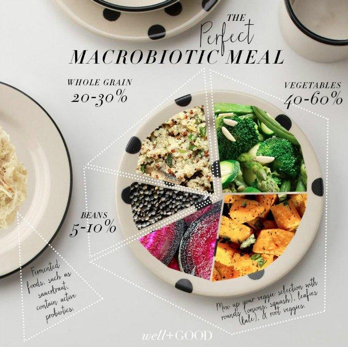 Macrobiotic Diet Tips | Well+Good