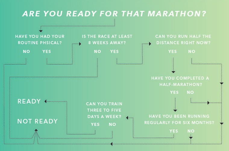 Are you ready for a marathon