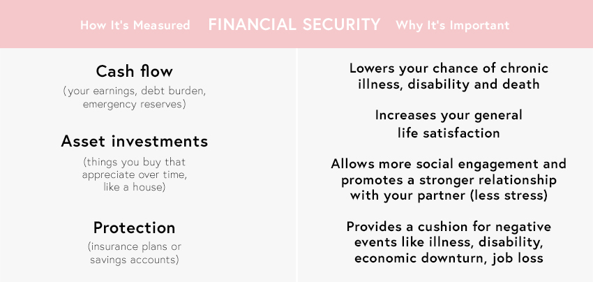 financial security aging