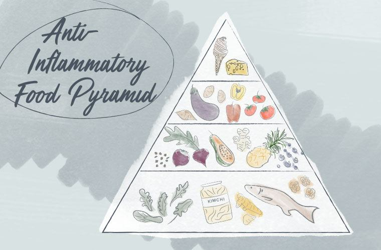 anti-inflammation food pyramid