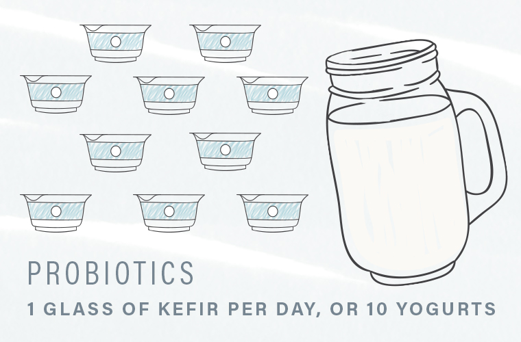 how much probiotics to eat
