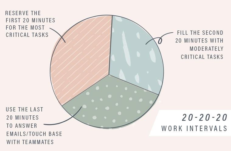 Productive Hour Pie Chart