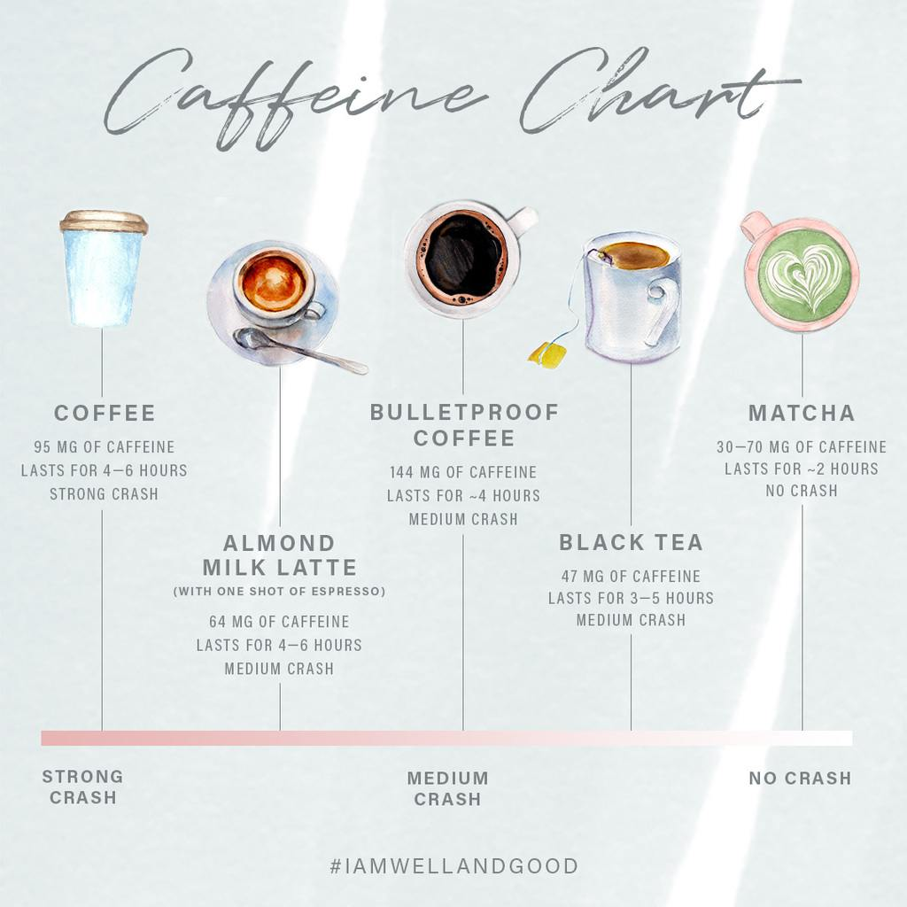 How 7 different caffeine sources affect the body | Well+Good