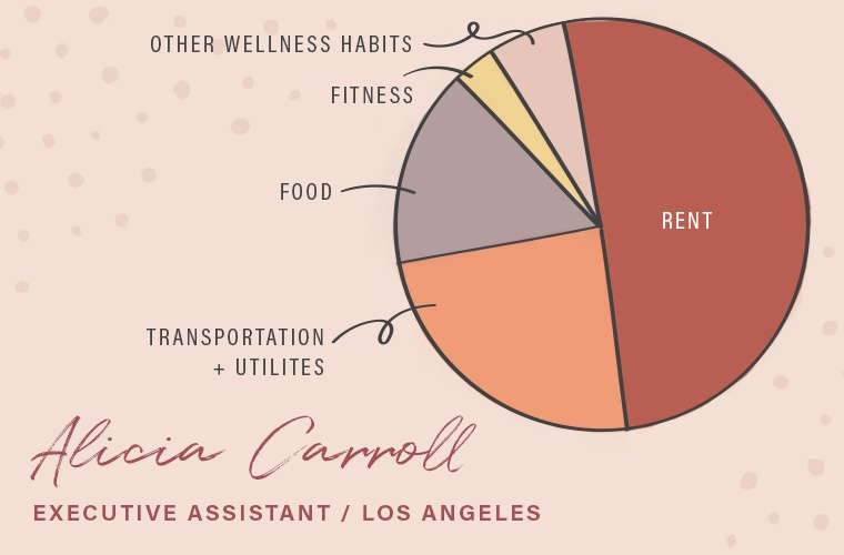 how much people spend on wellness