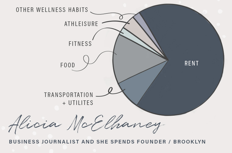 Monthly wellness budget