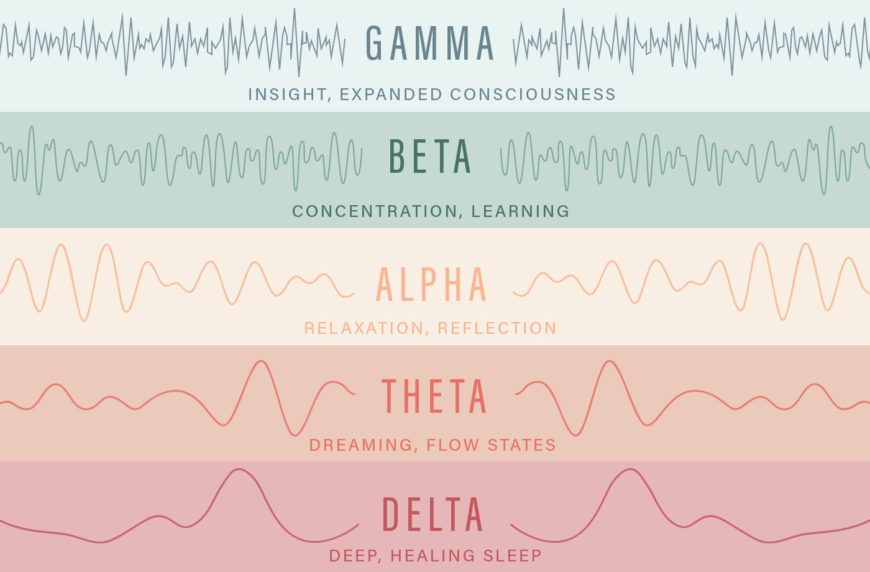 Thumbnail for What you need to know about the 5 types of brainwaves—for better sleep, health, and focus