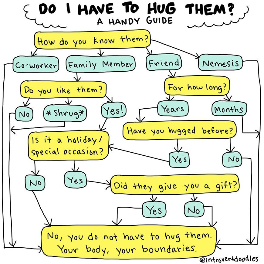 Thumbnail for Introverts: Use this flowchart to see if you *actually* have to hug someone