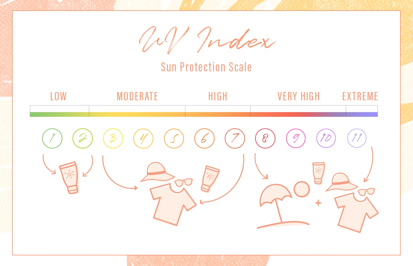 uv index guide