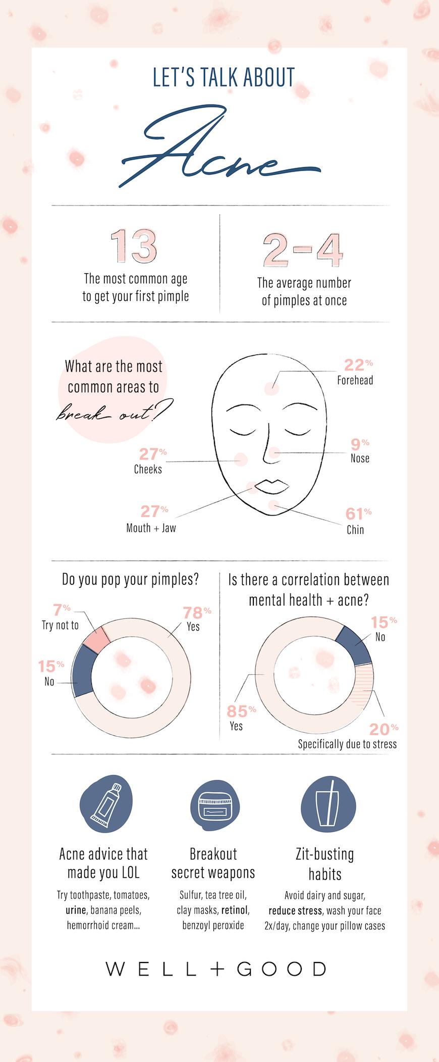Acne Infographic
