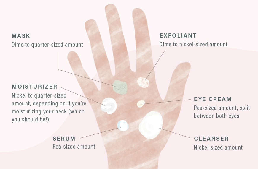 how much of your skincare products