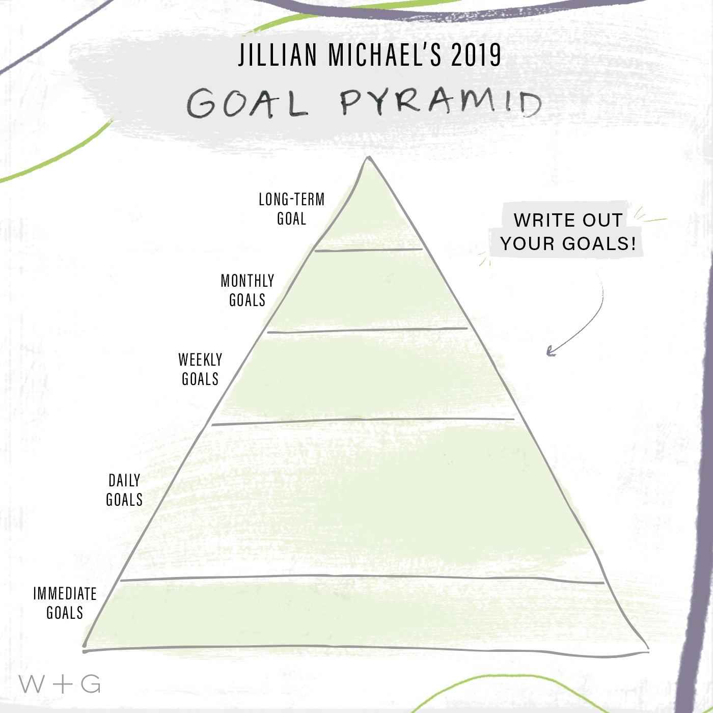 Jillian Michaels Goal Pyramid