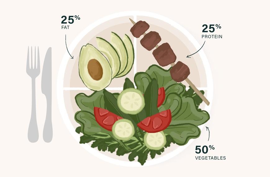 keto diet macros healthy illustrated plate
