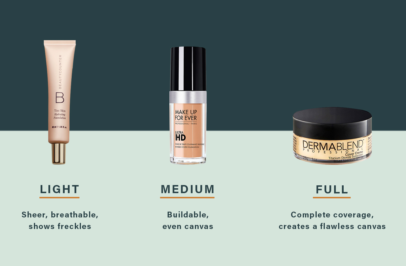 types of foundation coverage