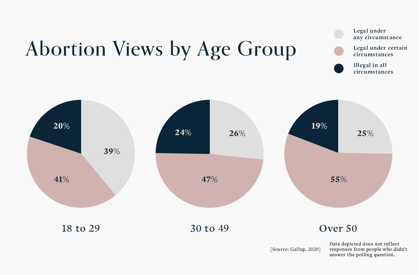 abortion views by age group