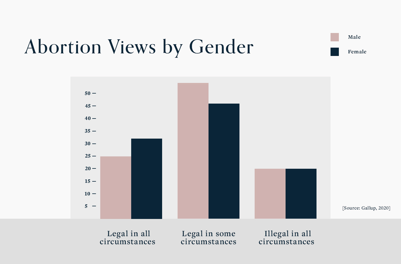 abortion views by gender graphic