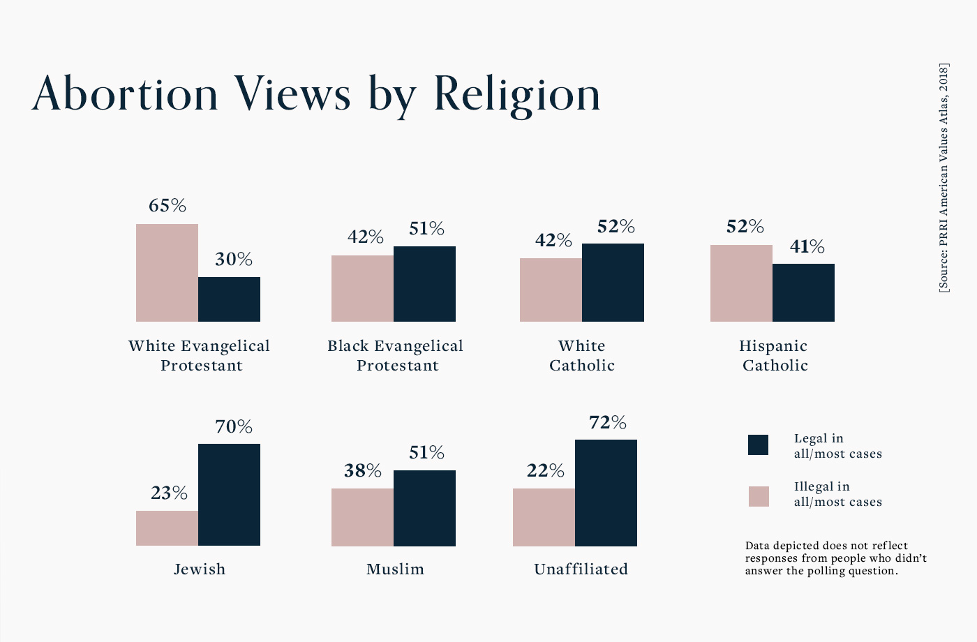 abortion views by religious affiliation, including evangelical christians and catholics