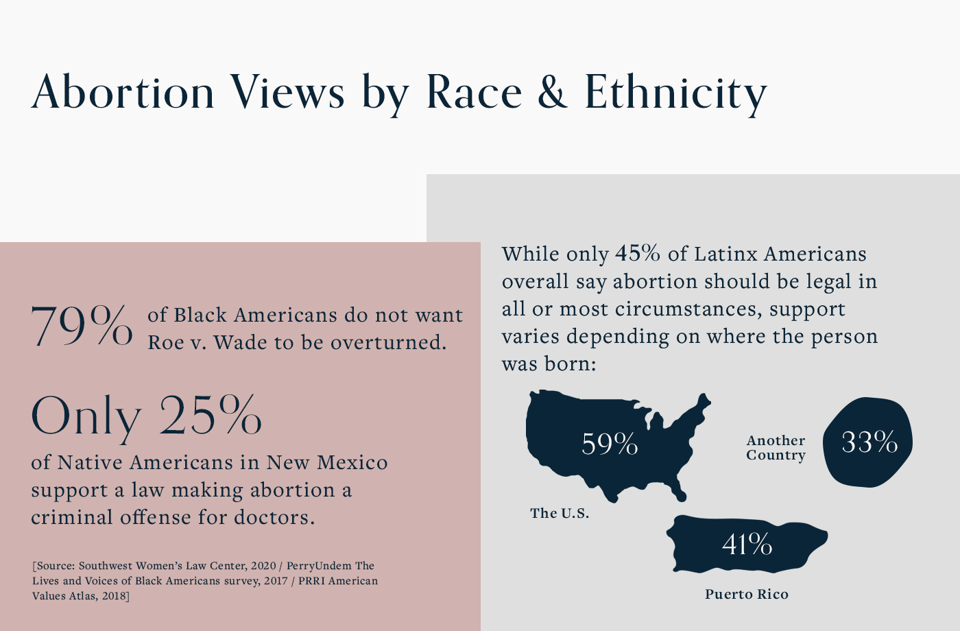 abortion data points for views on Black, Indigenous, and Latinx communities