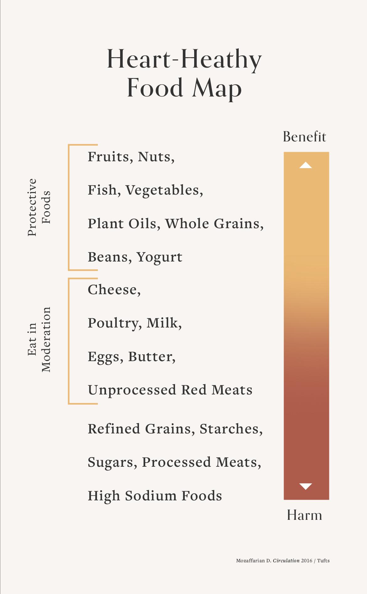 heart healthy food map